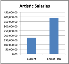 Artistic Salaries Growth