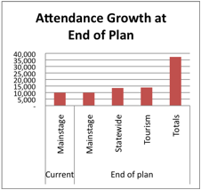 Attendance growth