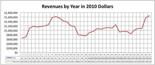 Revenues by Year